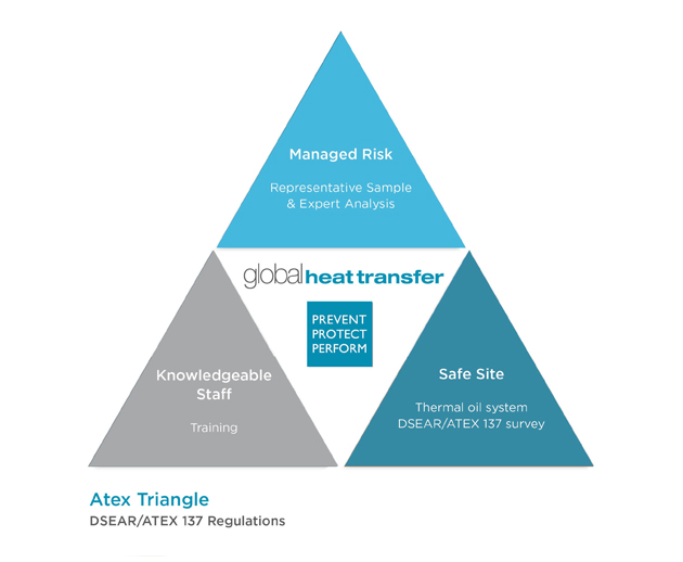The Atex triangle explains the key regulations when using heat transfer systems