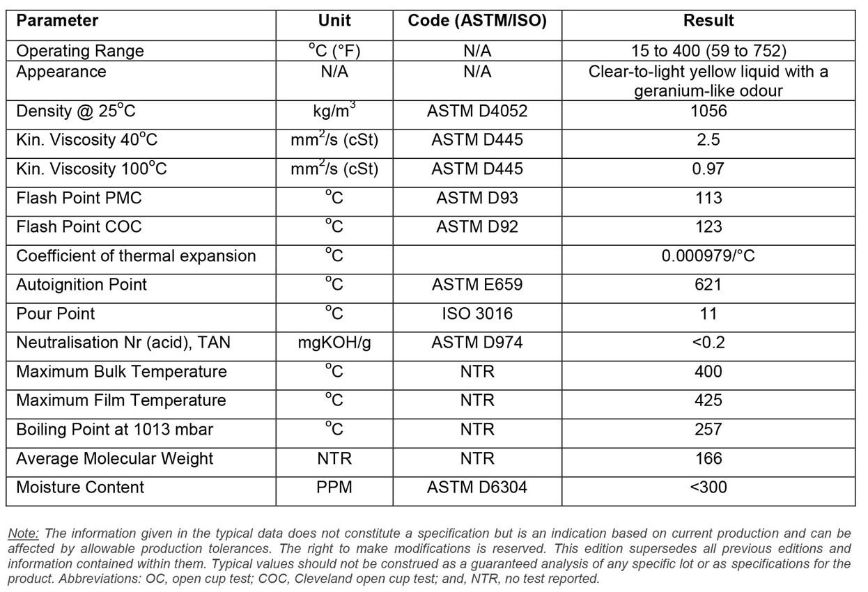 High temperature thermal fluids | Heat transfer fluids | HTFs